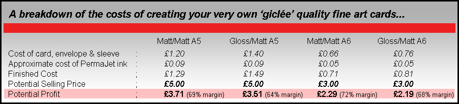 PermaJet Greetings Cards Costings Table